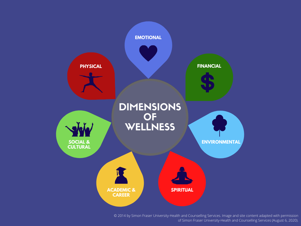 VIU Dimensions of Wellness