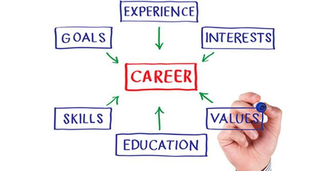 teaching career plan Develop a career plan a career plan helps you determine your skills and interests,  such as doctor or teacher -- or be a particular field you want to work in,.